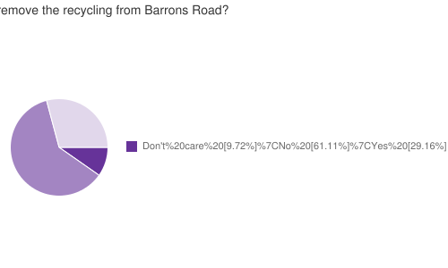Should the Council remove the recycling from Barrons Road?